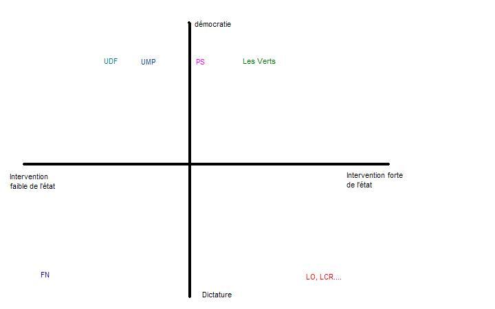 Echiquier politique Interventionnisme vs démocratie